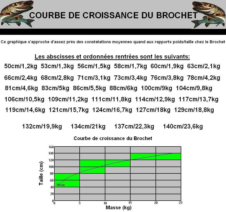 CROISSANCE DU BROCHET ET LA FRAIE