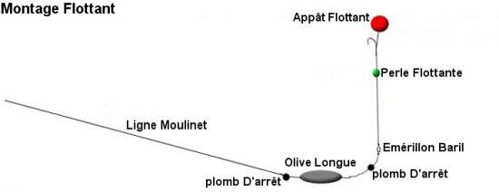 Montage flottant