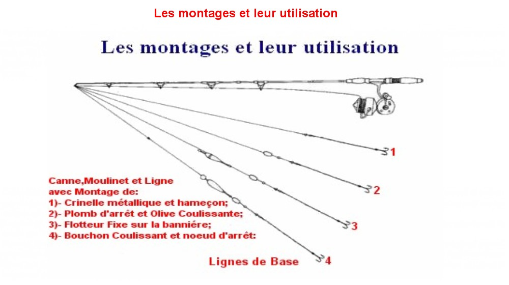 LES MONTAGES ET LEUR UTILISATION (7)