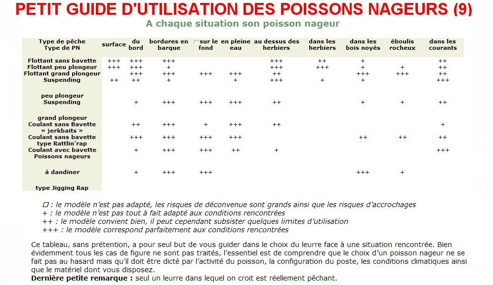 PETIT GUIDE D'UTILISATION DES POISSONS NAGEURS (9)