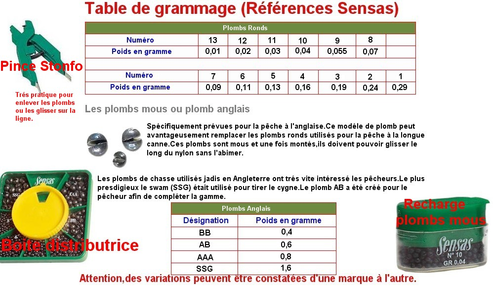 Table de grammage (Sensas)
